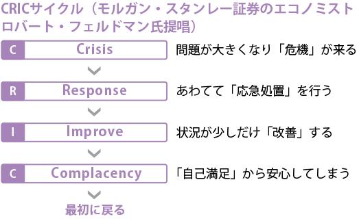 CRICサイクル
